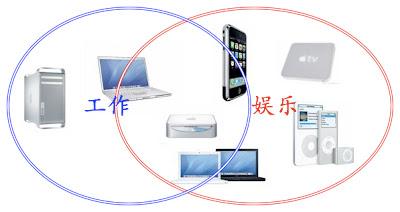 Apple Product Diagram 3
