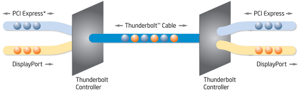 Thunderbolt, PCI Express and DisplayPort technologies