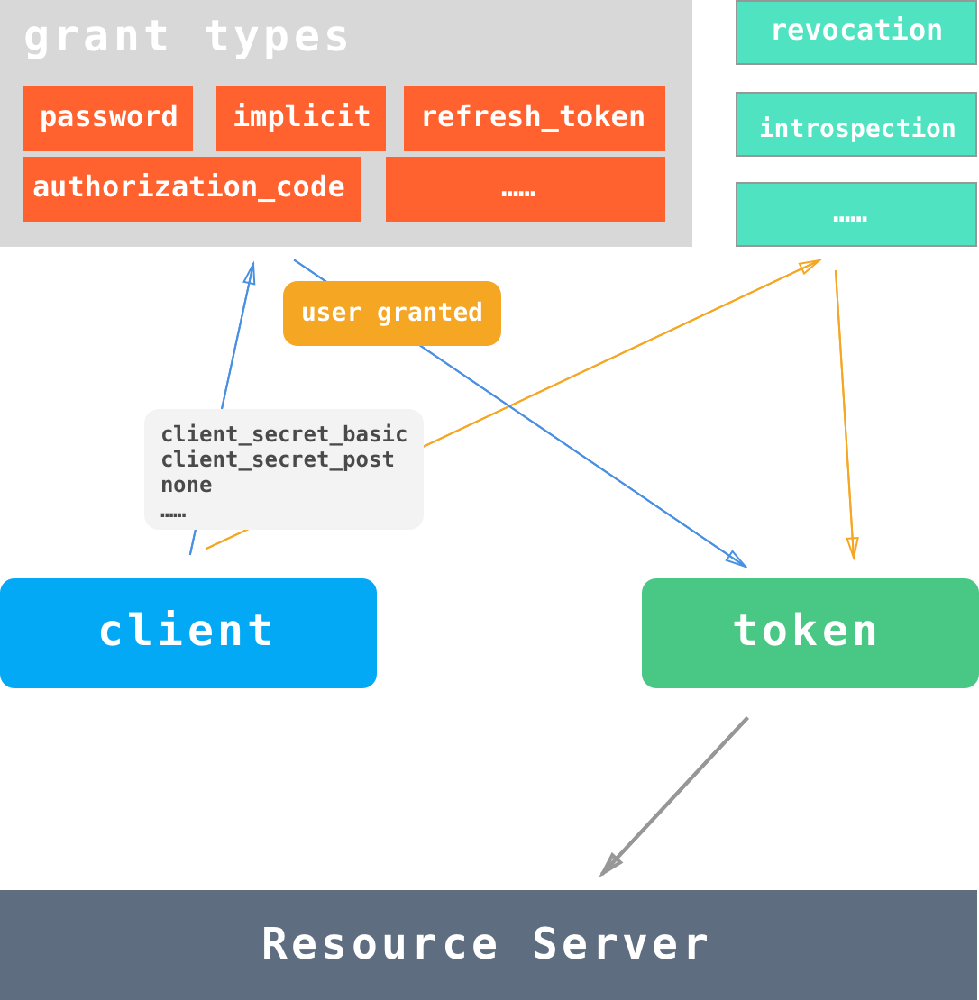 How OAuth 2.0 works